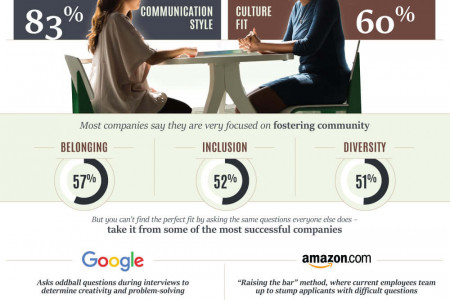 Better Interviews To Build Better Teams Infographic