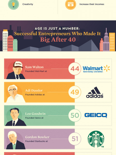 Better Late Than Never: The Success of Older Entrepreneurs Infographic
