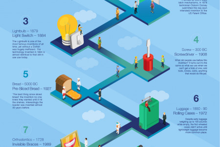 Better Together 'The Best Thing Since Sliced Bread' and other game changing inventions that took years to come together. Infographic