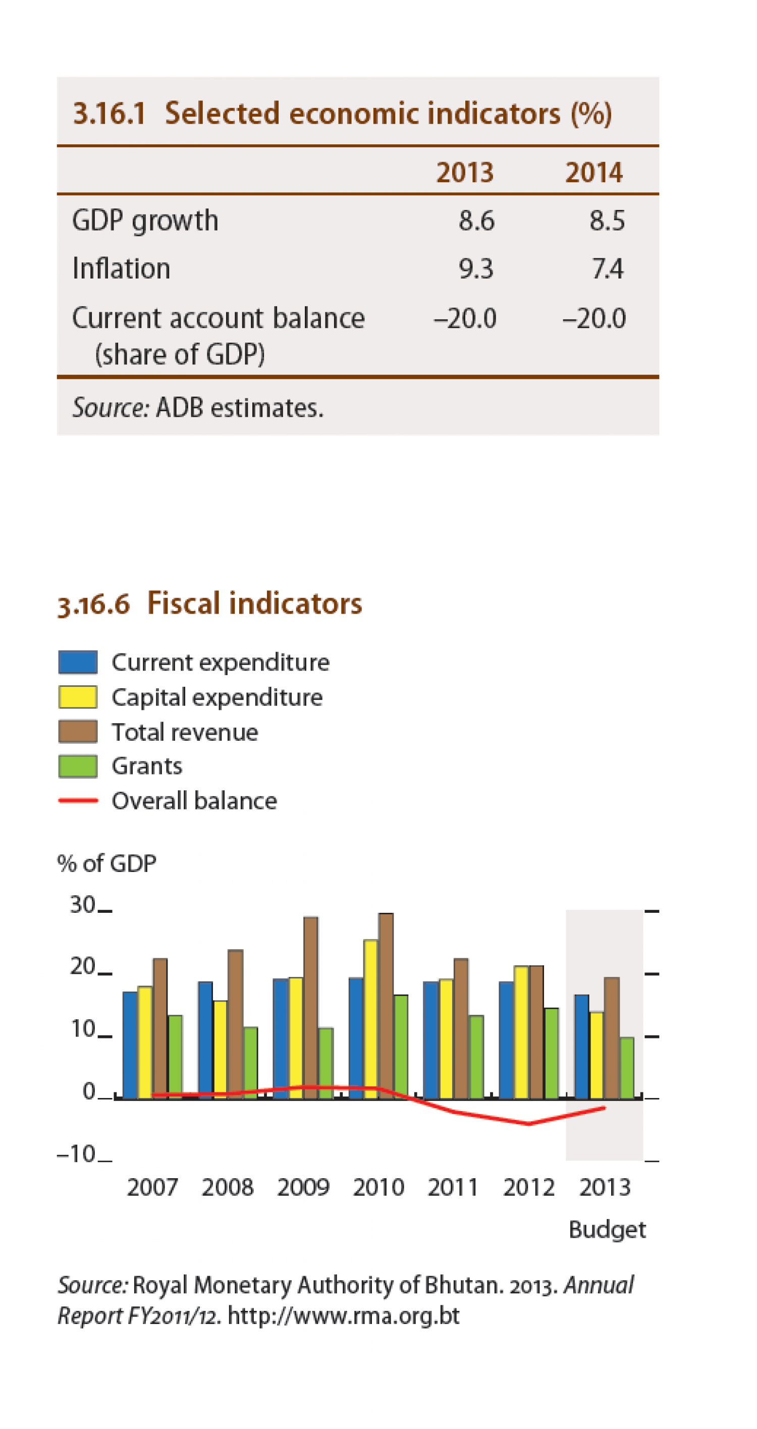Bhutan - Selected economic indicators, Fiscal indicators Infographic