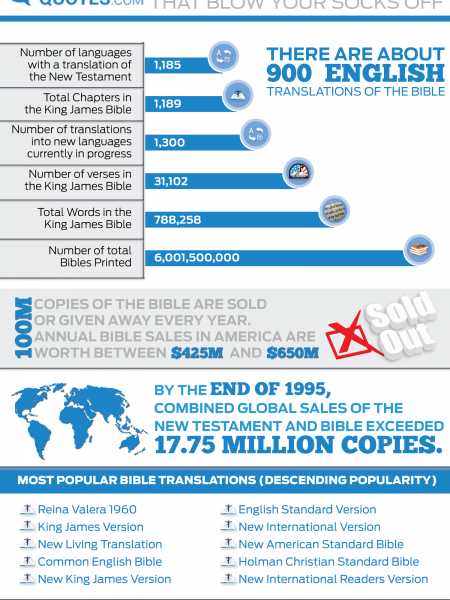 Bible Statistics That Will Blow Your Socks Off Infographic