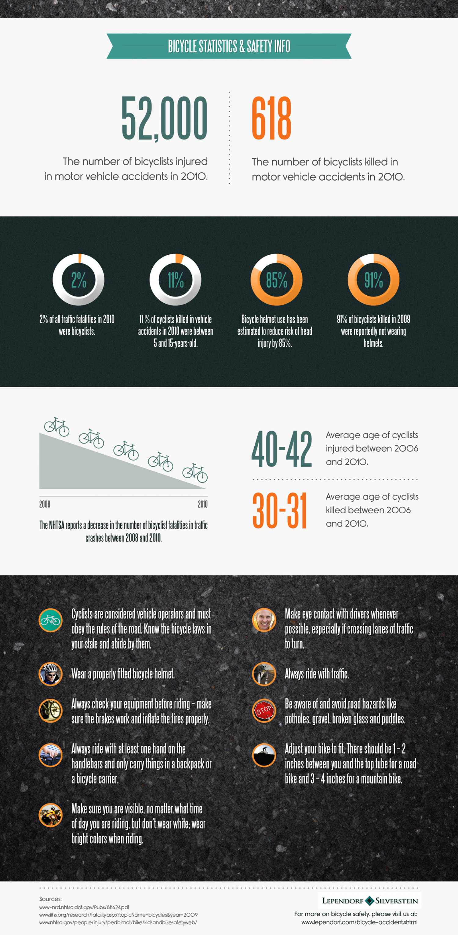 Bicycle Safety & Statistics Infographic