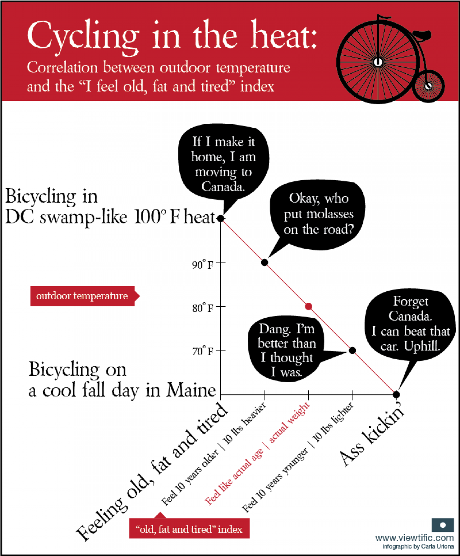 Bicycling in the heat: temperature vs perceived age and weight Infographic