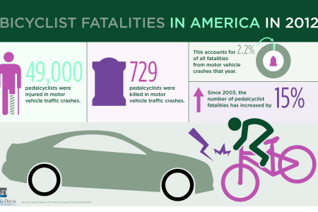 Bicyclist Fatalities In America In 2012 Infographic