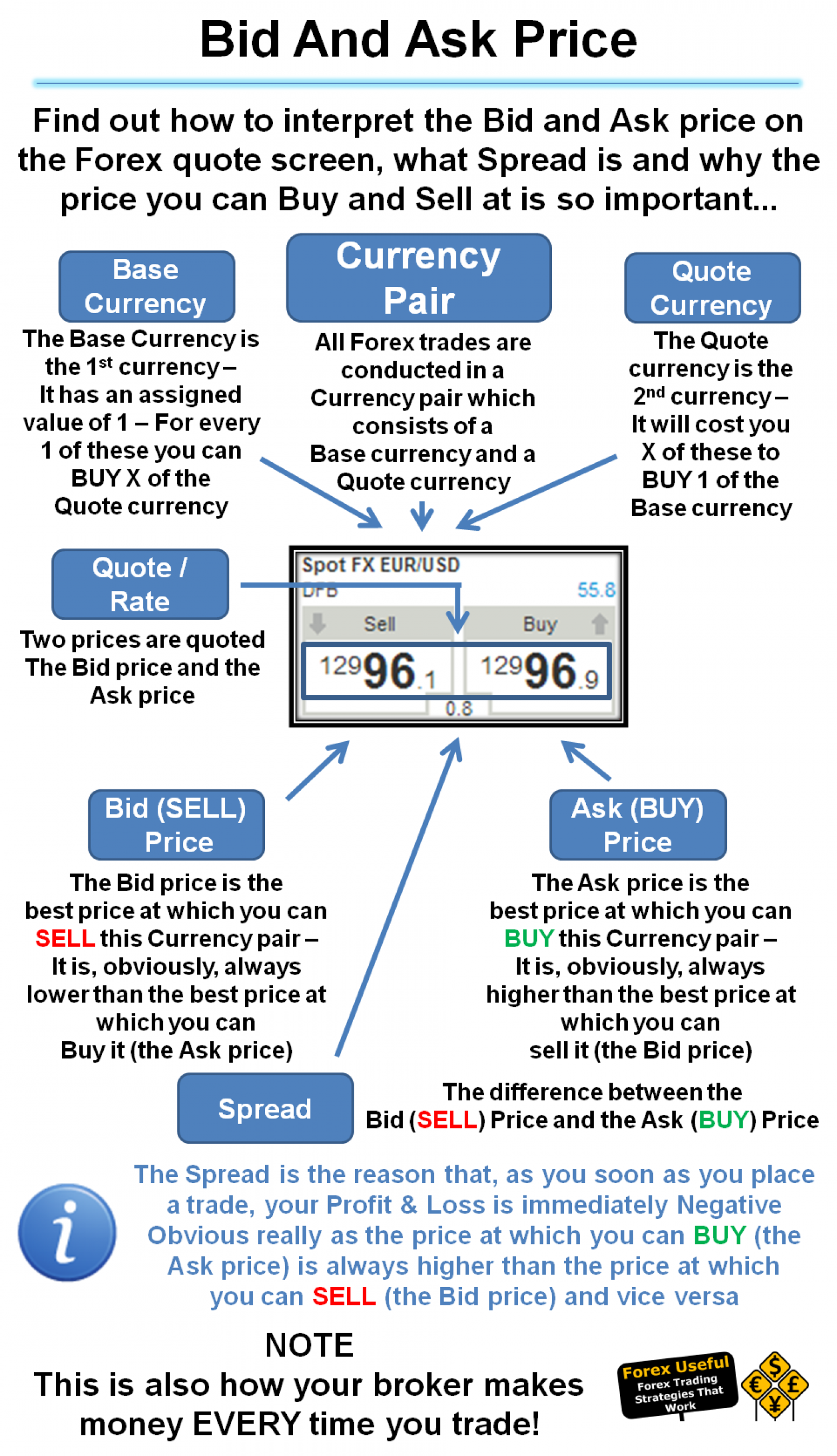 Bid and ask forex