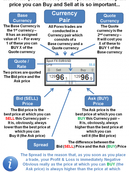 #Forex #Guide - Bid And Ask Price Infographic