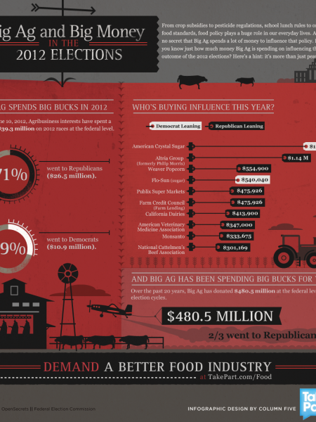 Big Ag and Big Money in the 2012 Elections Infographic