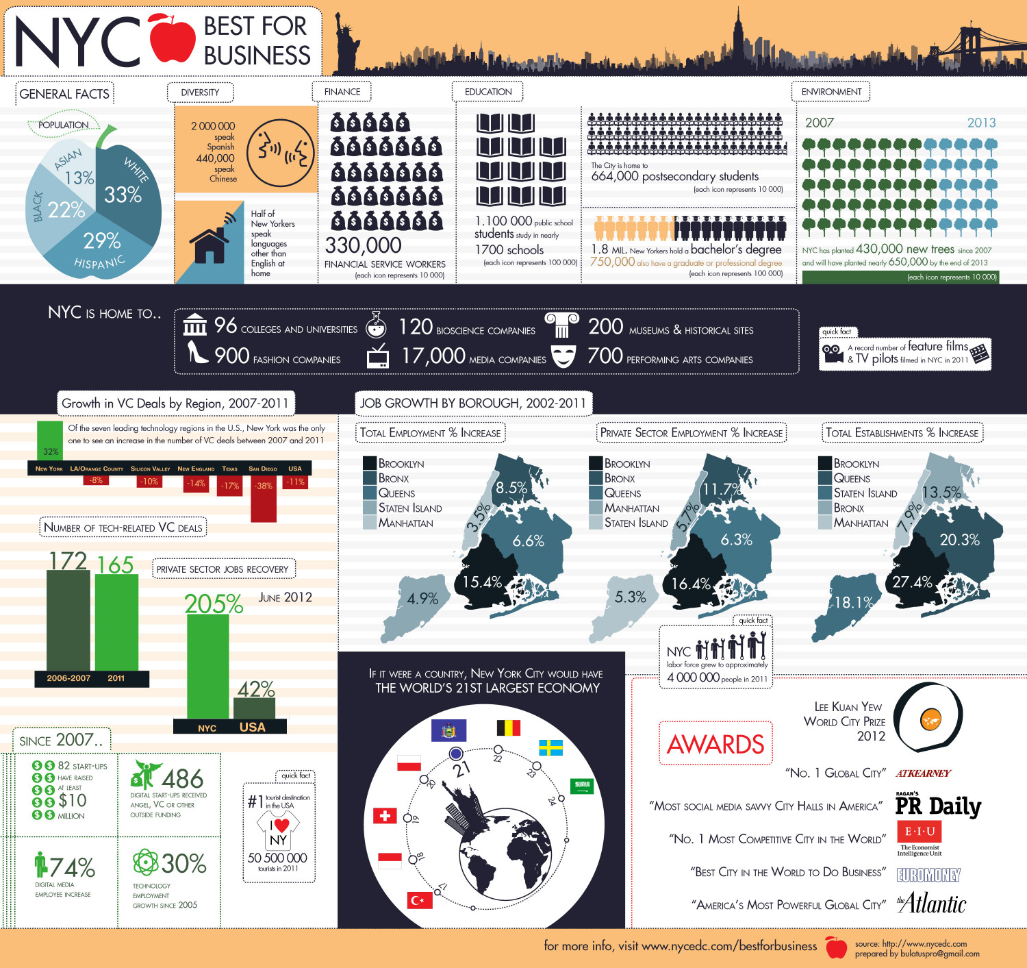 Big Apple Best for business (NYC) Infographic