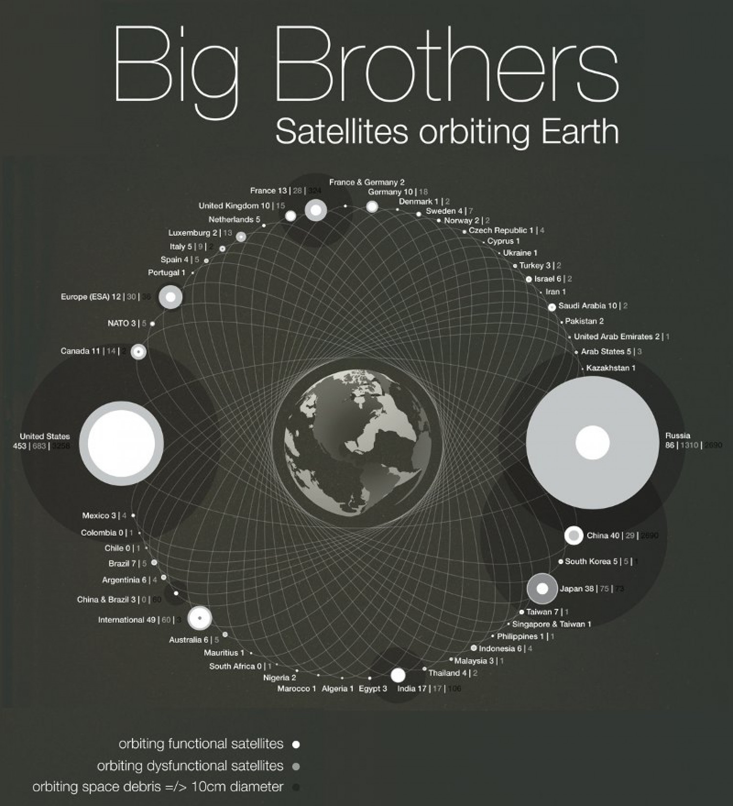Big Brother:  Satellites Orbiting the Earth  Infographic
