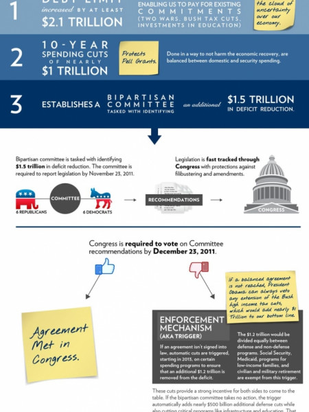 Big budget blow back: Where do we go from here? Infographic