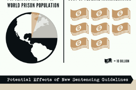 Big Changes Brewing for Federal Sentencing Infographic