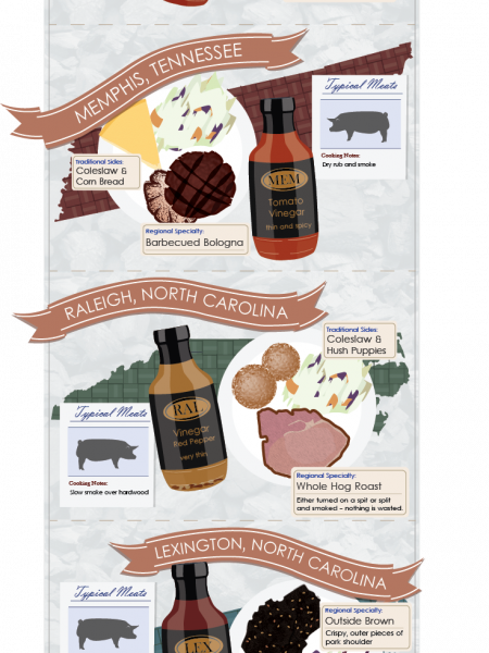 Big City BBQ: Know Where to go to Find Your Favorite Recipes Infographic