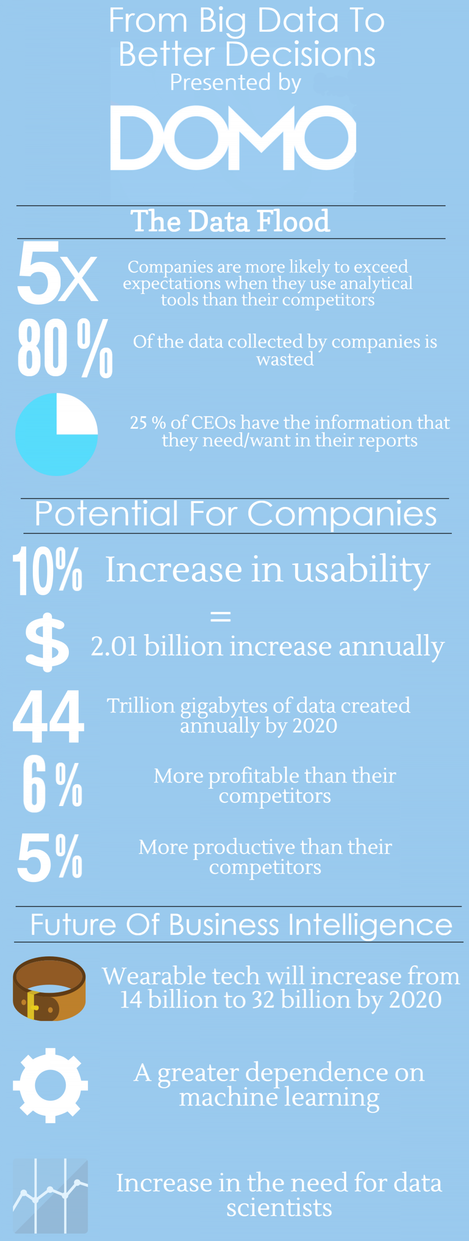 Big Data = Better Decisions Infographic