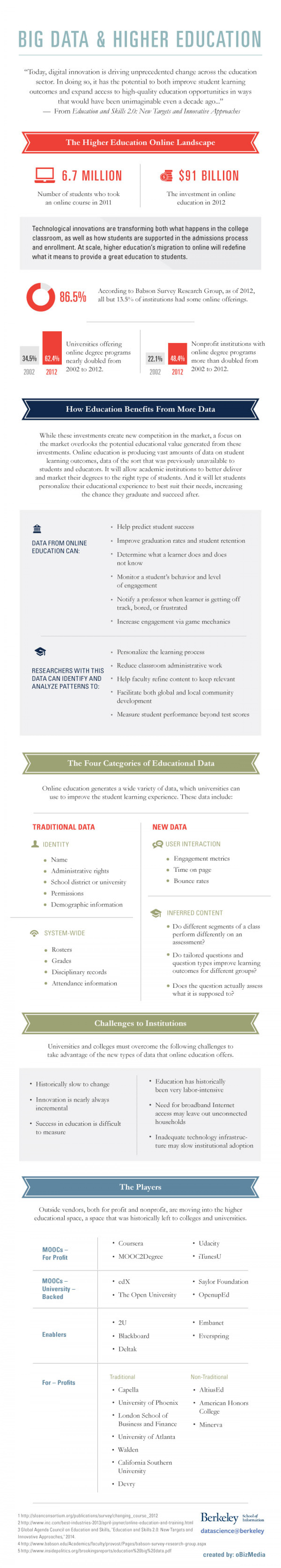 Big Data and Higher Education Infographic