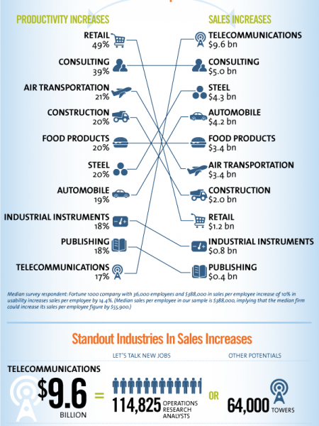 Big Data Equals Big Opportunities for Businesses Infographic