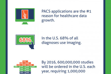 Big Data Growth in Healthcare Infographic