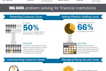Big Data in Banking Infographic