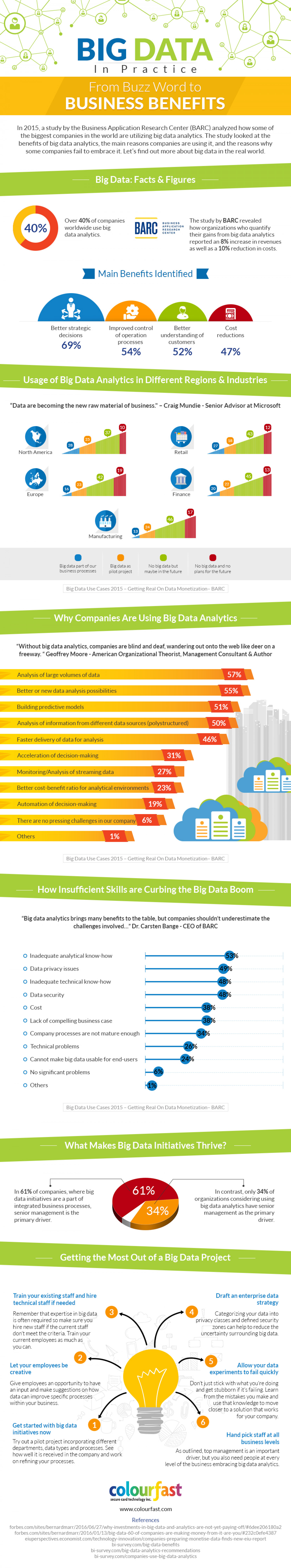 Big Data In Practice: From Buzz Word To Business Benefits