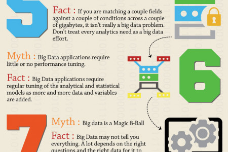 Big Data Myths And Facts Infographic