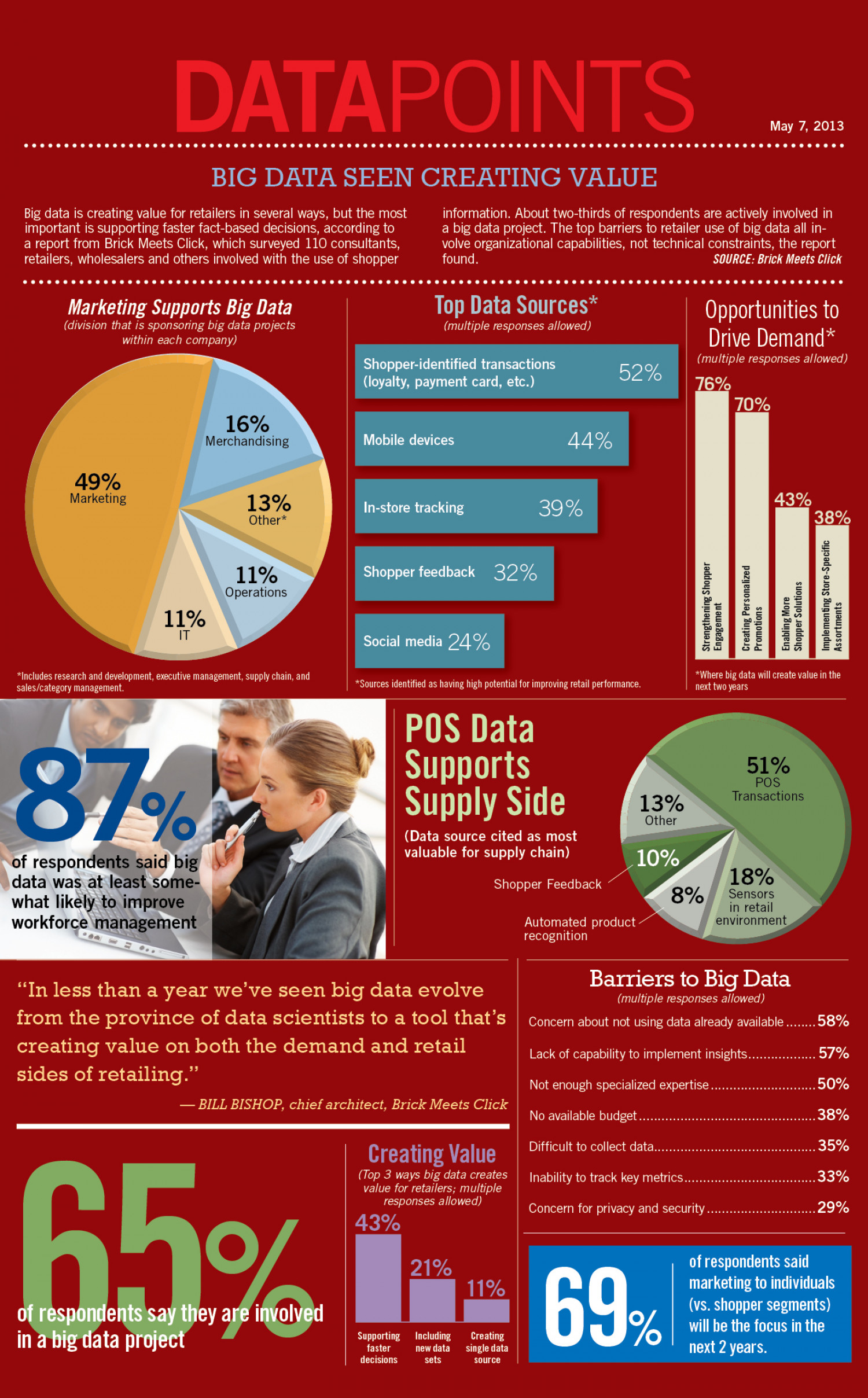 Big Data Seen Creating Value Infographic