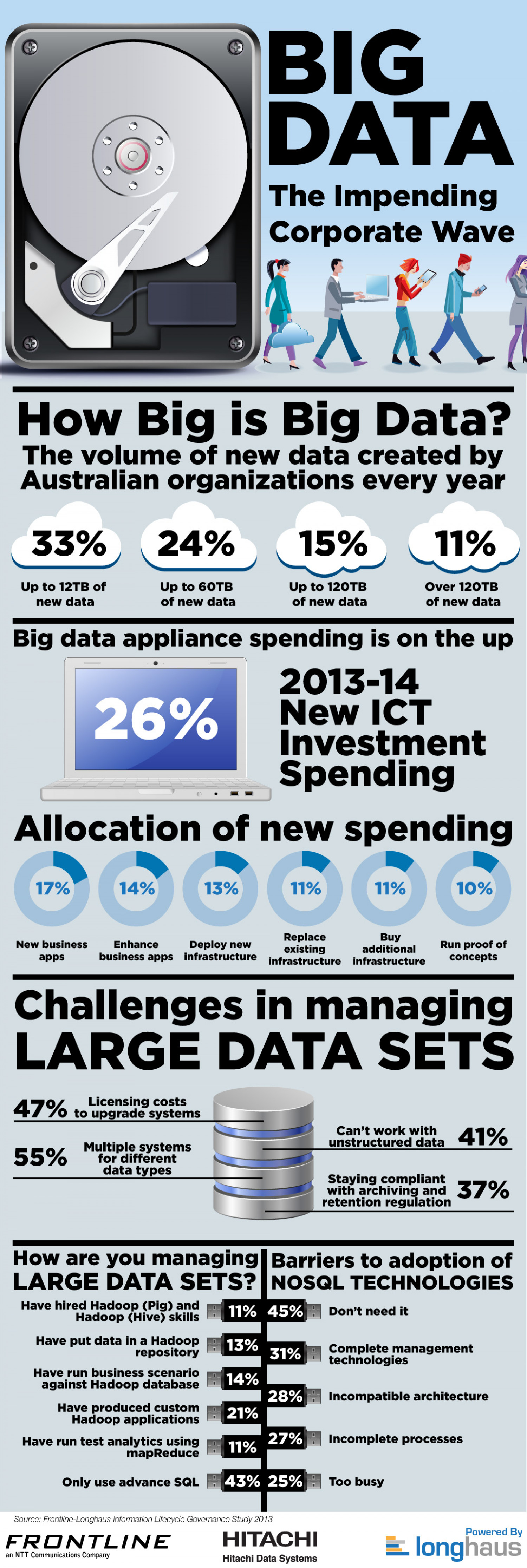 Big Data: The Impending Corporate Wave Infographic