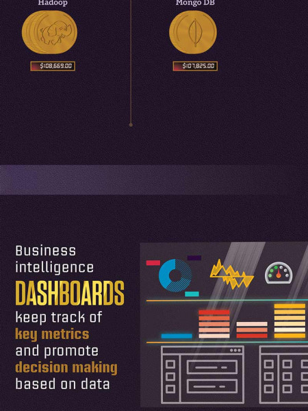 Big Developments in Big Data Infographic