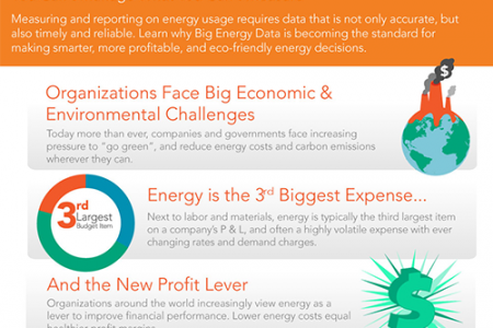Big Energy Data Infographic