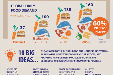 Big ideas to feed the world Infographic