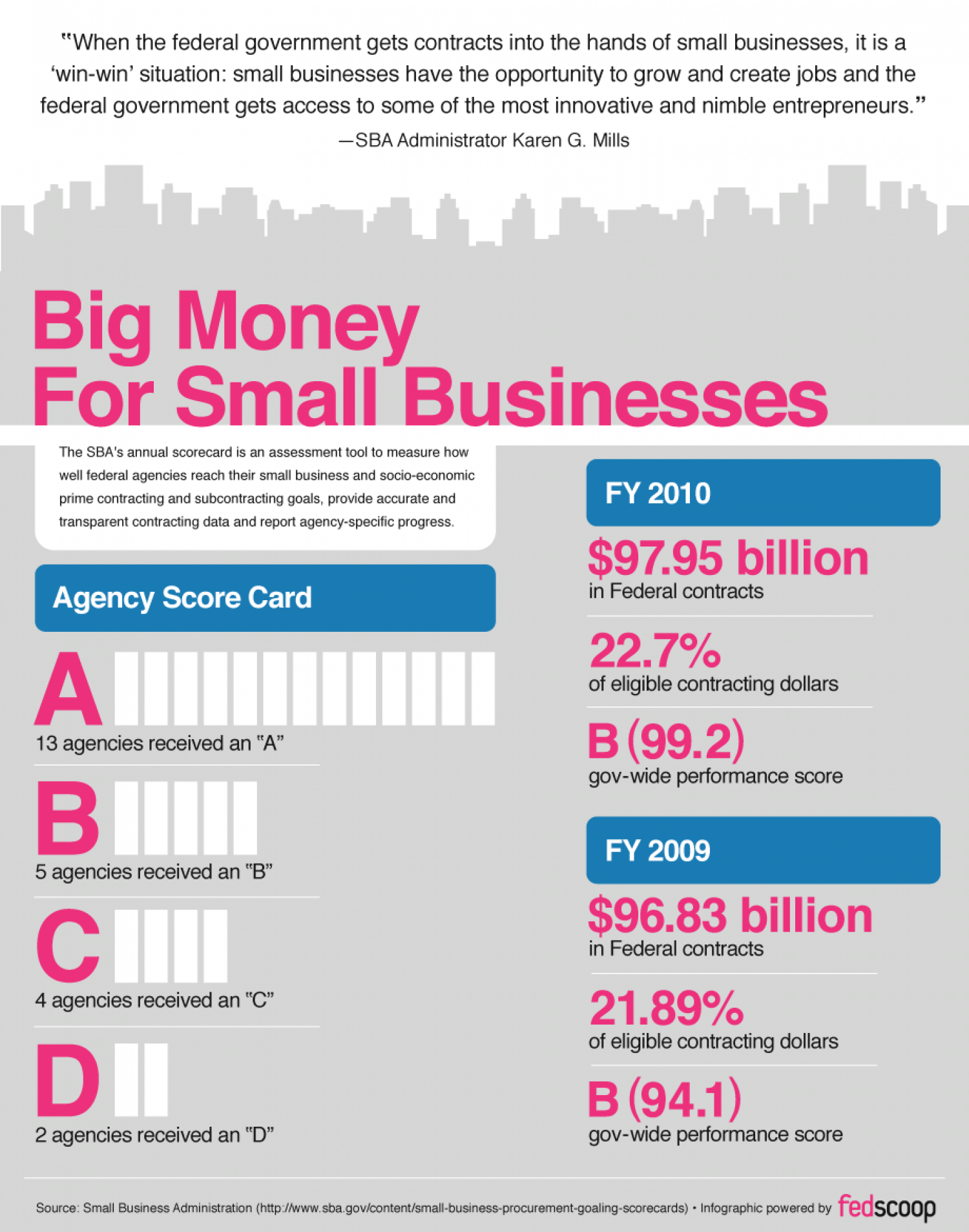 Big Money for Small Businesses Infographic