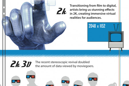 Big Movie Data - The Resolution Revolution by Fusion ioFX Infographic