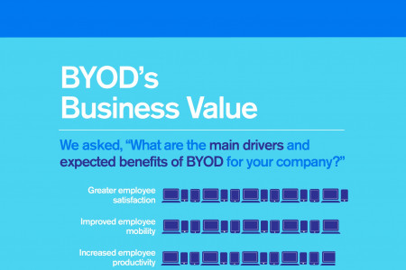 Big Payoffs With BYOD and Mobility Infographic