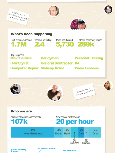 Bigger and Better: Thumbtack Infographic