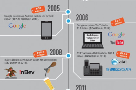 BIGGEST BUSINESS TRANSACTIONS Infographic