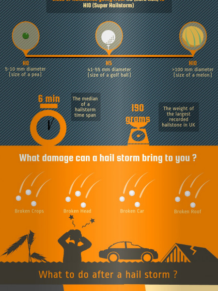 Biggest Hailstone in the UK Infographic