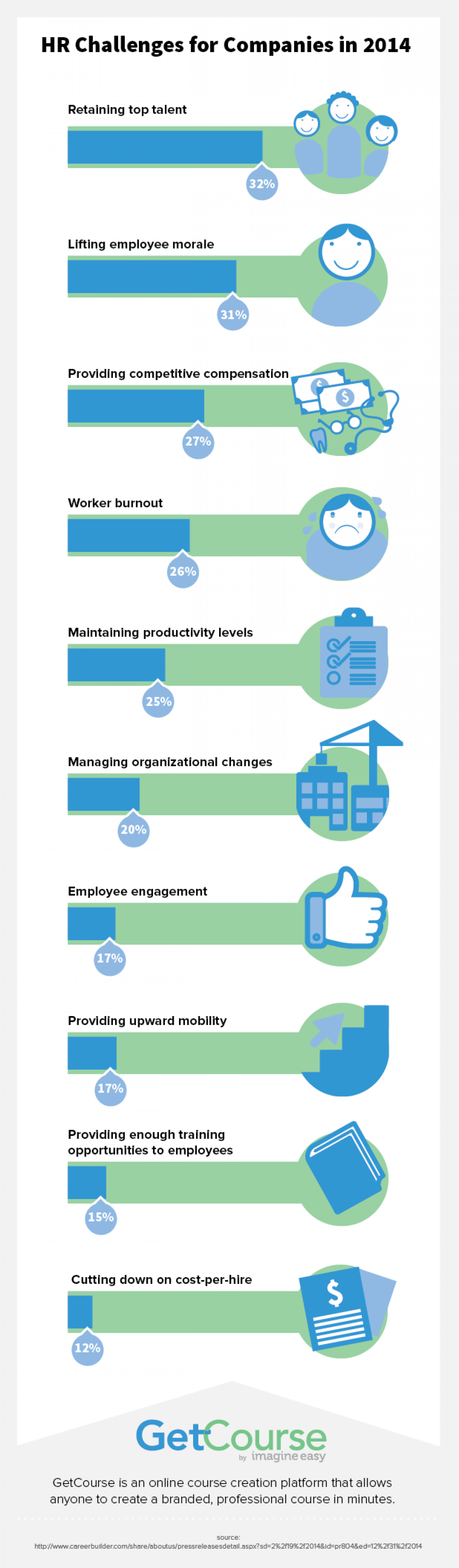 HR Challenges for Companies in 2014  Infographic