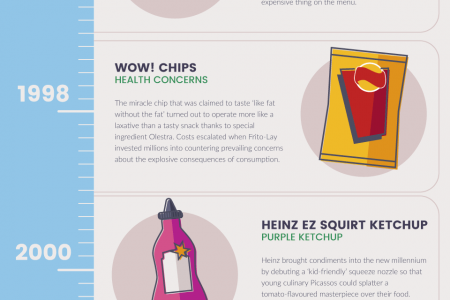 Biggest Product Flops Infographic