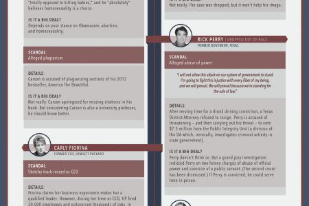 Biggest Scandals Of The 2016 Republican Presidential Candidates Infographic