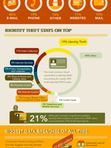 Biggest Security Breaches of All Time Infographic