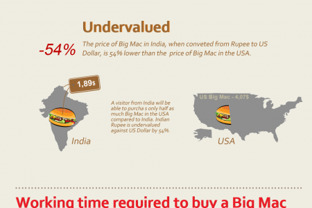 BigMac'o Nomics   Infographic