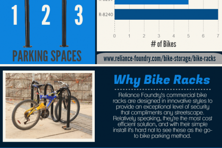 Bike Parking Capacity Infographic