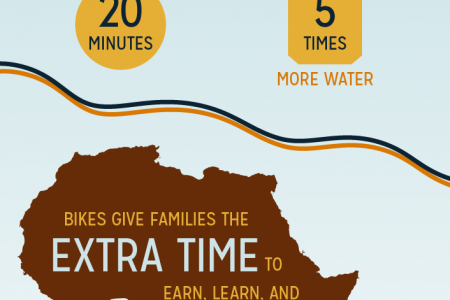 Bikes For Africa  Infographic