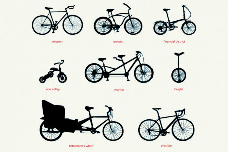 Bikes of San Francisco Infographic