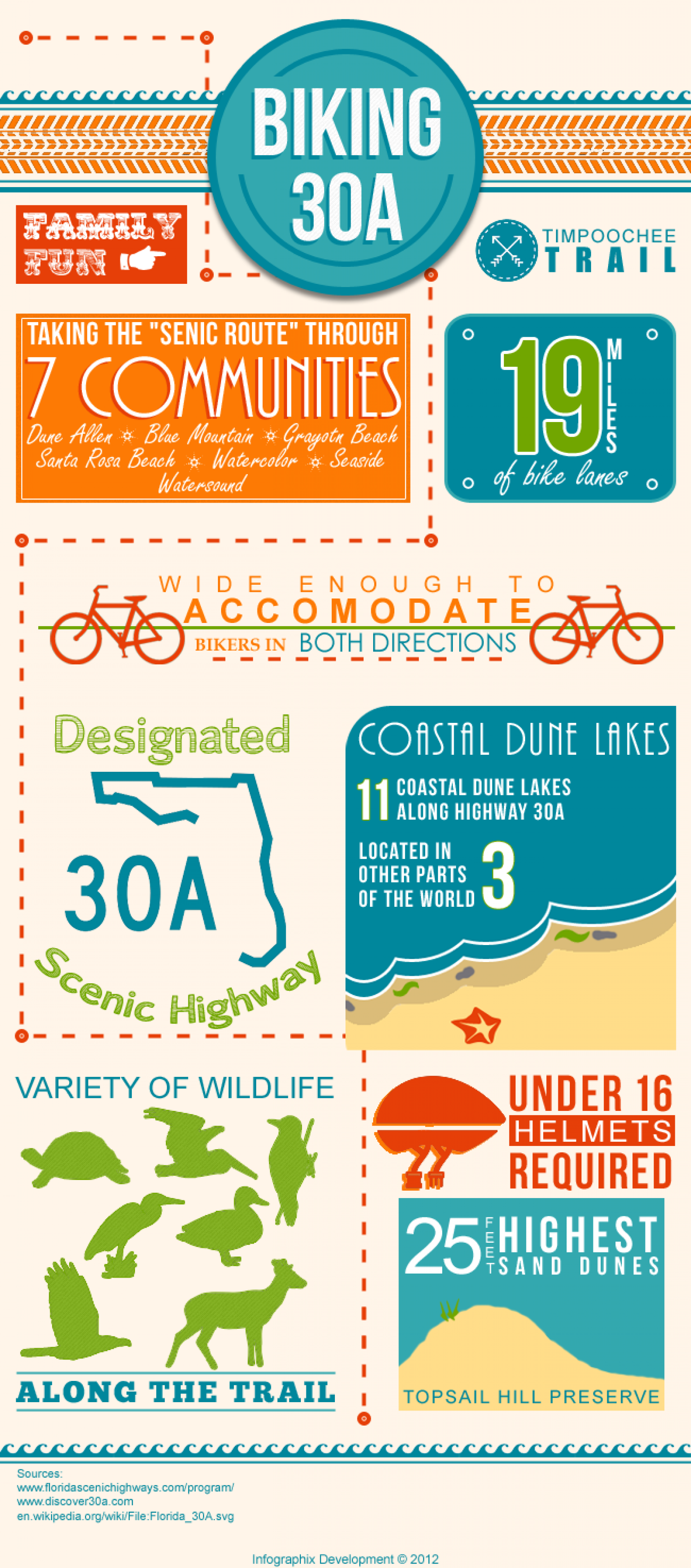 Biking Timpoochee Trail Infographic