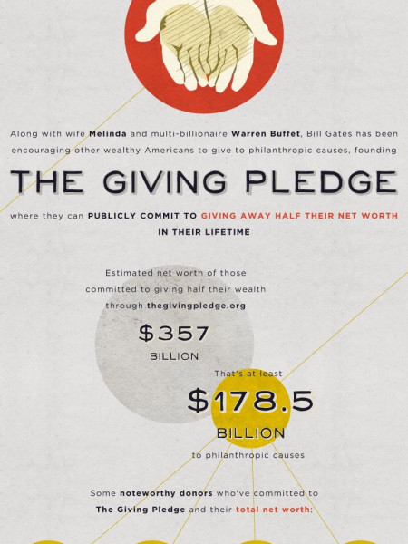 Bill Gates Is The Real World Batman Infographic