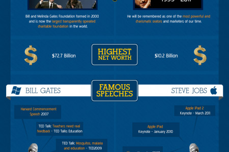Bill Gates vs. Steve Jobs  Infographic