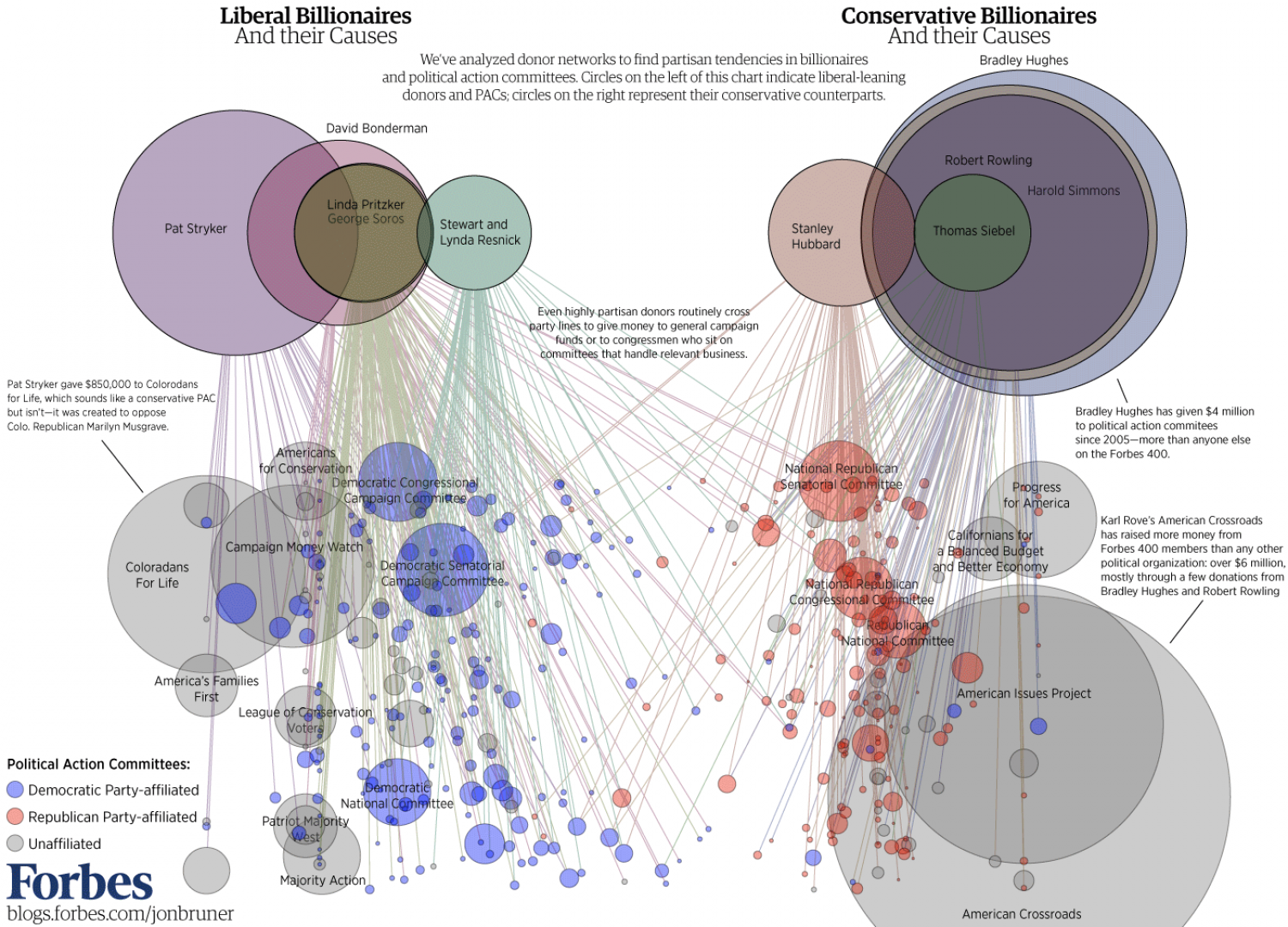 Billionaires Hedge Their Bets on Politicians Infographic