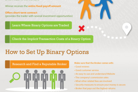 Binary Option: A Most Profitable Investment Strategy Infographic