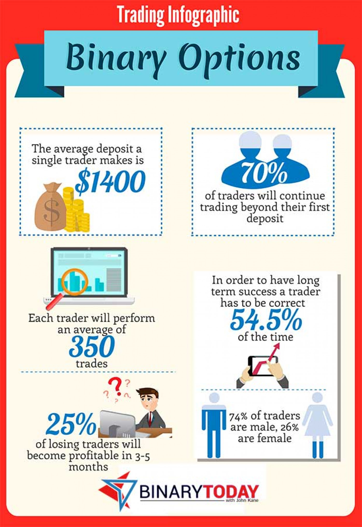 binary option infographic create
