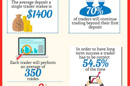 Binary Options Infographic Infographic