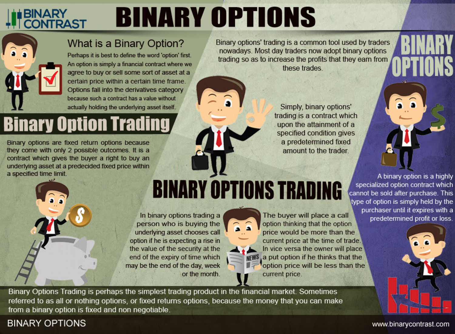 B digital option binary options